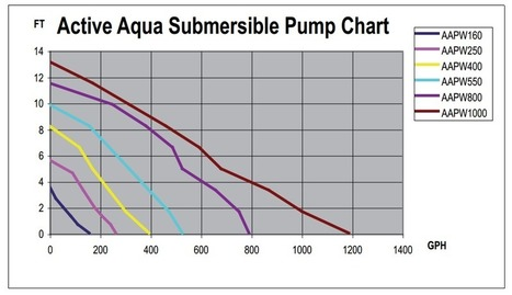 Sizing a Pump for Aquaponics or Hydroponics | Aquaponics~Aquaculture~Fish~Food | Scoop.it
