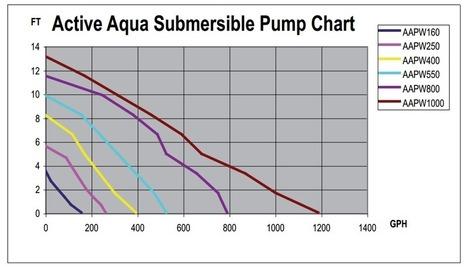 Sizing a Pump for Aquaponics or Hydroponics | Aquaponics~Aquaculture~Fish~Food | Scoop.it