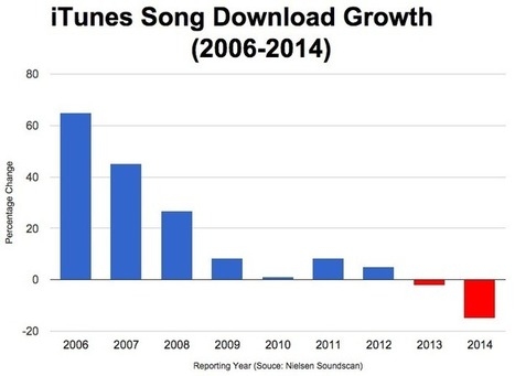 Streaming Services Have 99 Problems. And They Are... - Digital Music News | Music Business - What's Up? | Scoop.it