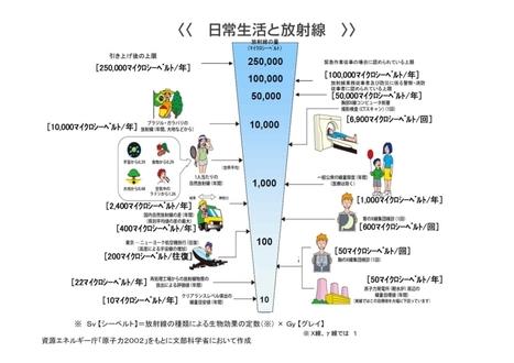 全国放射線量マップ - goo | Mapping & participating: Fukushima radiation maps | Scoop.it