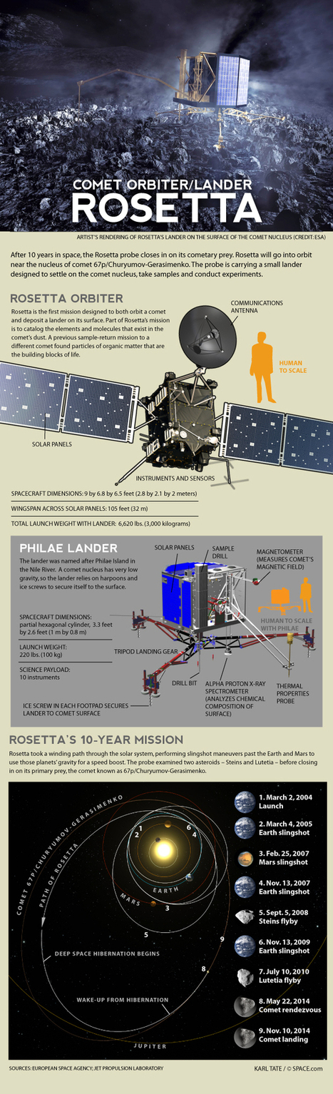 How the Rosetta Spacecraft Will Land on a Comet | Amazing Science | Scoop.it