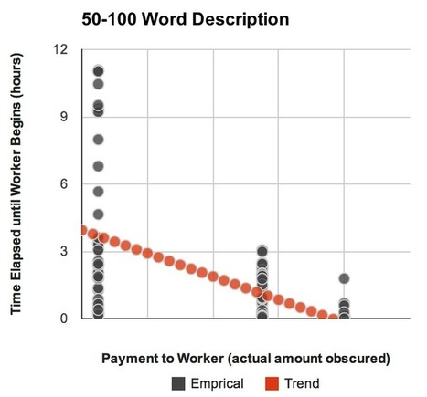 Crowdsourcing: Increased pay gets more time for the same work | Crowdsource | Scoop.it