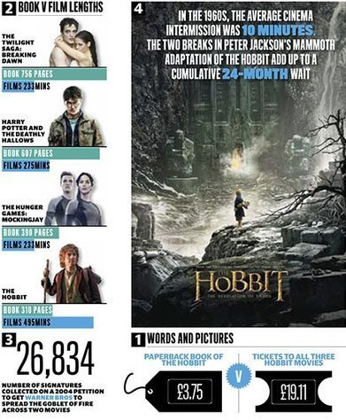The eking out of the Hobbit franchise offers poor value for fans - The Guardian | 'The Hobbit' Film | Scoop.it