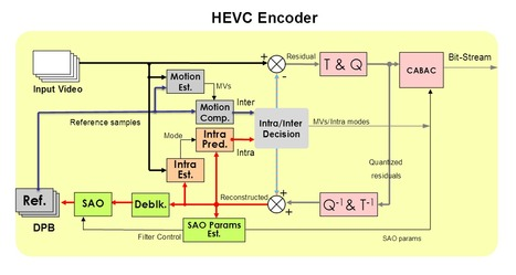 Detailed Overview of HEVC/H.265 | Video Breakthroughs | Scoop.it