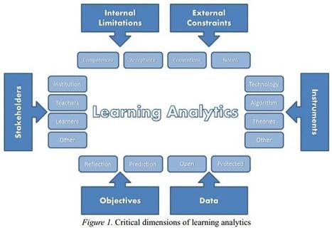 Learning Analytics Framework | Educación a Distancia y TIC | Scoop.it