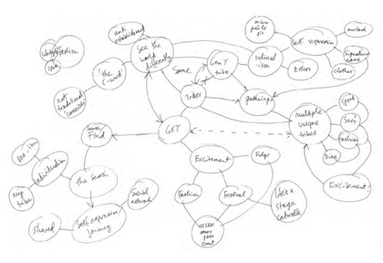 Mind Maps Provide Creative Direction for Brand Design | mapas mentales | Scoop.it