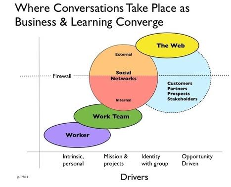 Para optimizar su aprendizaje, optimice sus redes sociales. Jay Cross | Formación para el trabajo | Scoop.it