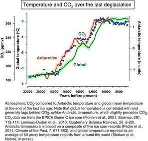 {sciences²} Climat et CO2, une confirmation venue du passé | Nature en vie | Scoop.it