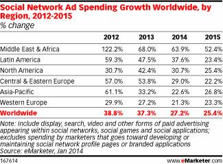 Les investissements publicitaires sur les médias sociaux augmenteront de 21,3% en Europe Occidentale | experience360 | Scoop.it