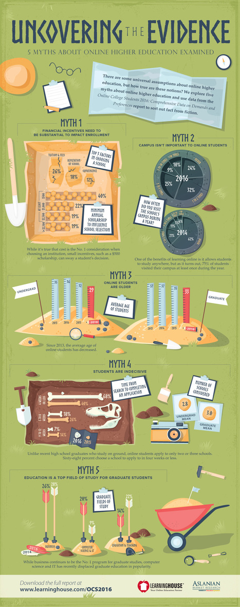 5 Myths About Online Higher Education Infographic - e-Learning Infographics | Pedalogica: educación y TIC | Scoop.it
