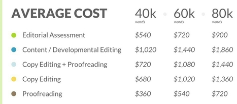 The Costs of Self-Publishing Your Book | MediaShift | Public Relations & Social Media Insight | Scoop.it