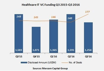 Healthcare IT VC Funding Tops $1.25B in Q3 2016: 10 Trends to Know   Electronic Health Information Exchange   Scoop.it