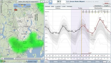 Weather Graphs and Maps | landscape ecology | Scoop.it