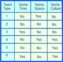 Six Types of Virtual Teams | Organization Survival Playbook | How to easily manage a global team | Scoop.it