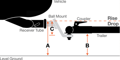 (EN) - Glossary of Terms: Towing & Trailer Hitch Terminology | curtmfg.com | Glossarissimo! | Scoop.it