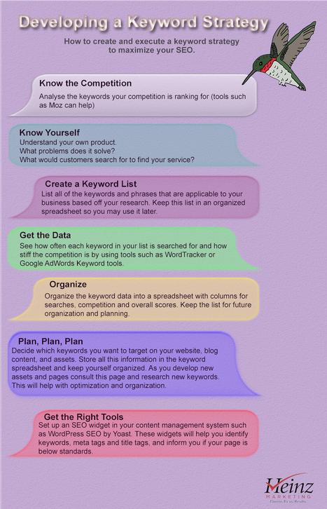 7 keys to a more effective B2B keyword strategy (infographic) | @HeinzMarketing | B2C, B2B, C2C, C2B... | Scoop.it