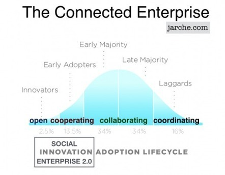 The connected enterprise adoption curve  ~ Harold Jarche | :: The 4th Era :: | Scoop.it