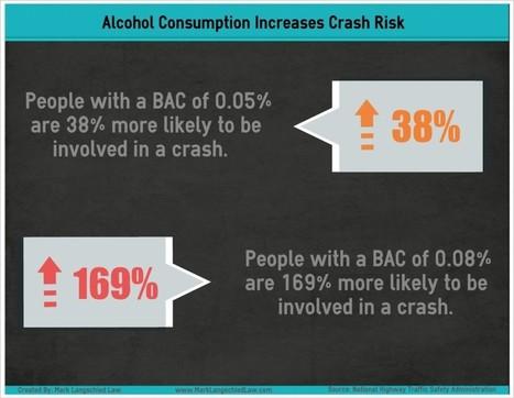 Infographic – Alcohol Consumption Increases Crash Risk | Michigan Drivers License Restoration | Scoop.it