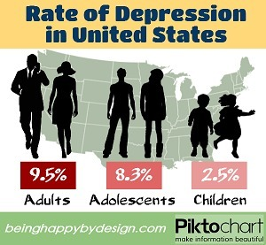 Are depression symptoms in men, women and children different? | Mental Wellbeing | Scoop.it
