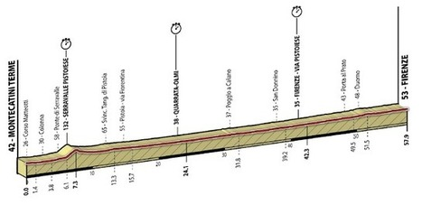World Championship - Time Trial Preview & Favorites - C-Cycling.com | Swim Bike Run | Scoop.it