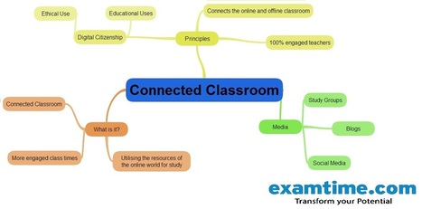 The Connected Classroom: How to Create an Online Educational Community | Classroom Tips | Scoop.it