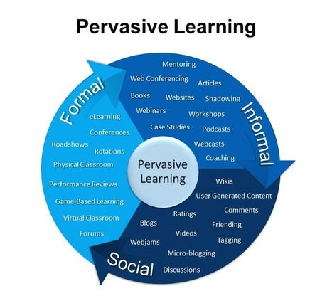 Pervasive Learning | digitalNow | Scoop.it
