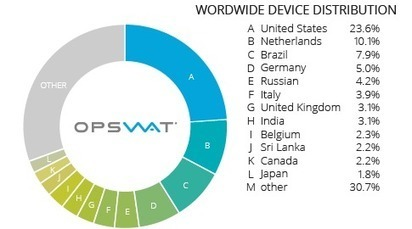 Antivirus and Compromised Device Report: January 2015 | Digital Technology and Life | Scoop.it