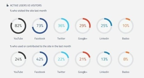 Facebook est le réseau social qui génère le plus d'engagement - Blog du Modérateur | Community Management L'information | Scoop.it