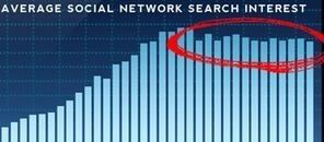 INFOGRAPHIC: Social Networks Winners and Losers 2012 – Based on Search Volume | Technographics | Scoop.it