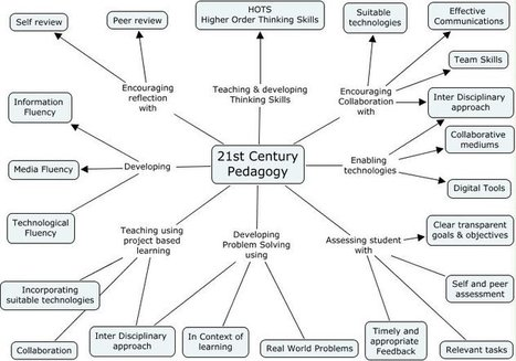 educational-origami - 21st Century Pedagogy | Learning theories & Educational Resources תיאוריות למידה וחומרי הוראה | Scoop.it