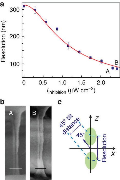 Three-dimensional deep sub-diffraction optical beam lithography with 9nm feature size : Nature Communications : Nature Publishing Group | Optimización de materiales | Scoop.it