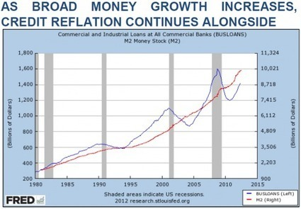 On Gold And The US Debt Trap? | ZeroHedge | Gold and What Moves it. | Scoop.it