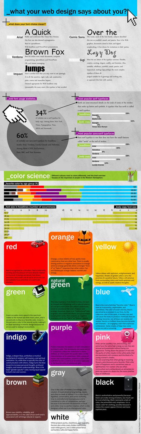 [#Infographie] Ce que votre #webdesign dit de vous | webmarketing | Scoop.it