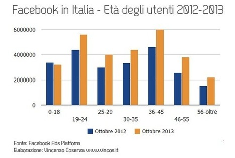 Facebook cresce ma perde i più giovani | Vincos Blog | Socially | Scoop.it