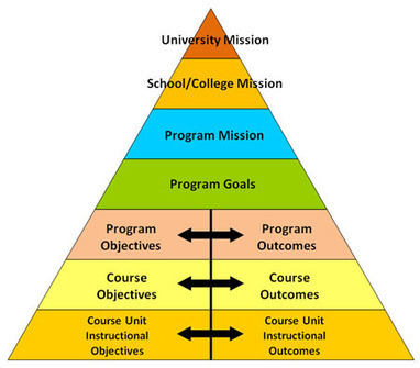 Goals, Objectives and Outcomes › Assessment Primer › Assessment › University of Connecticut | Educational Technology | Scoop.it