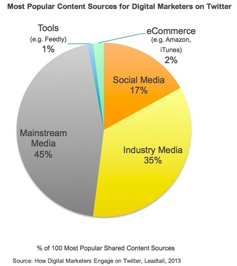 Digital Marketers on Twitter: What They Share, Whom They Retweet - Profs   #TheMarketingAutomationAlert   Social Media   Scoop.it