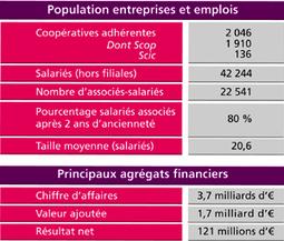 Chiffres clés | l'économie sociale et solidaire | Scoop.it
