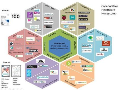 The collaborative healthcare honeycomb: an infographic | Mobile Health: How Mobile Phones Support Health Care | Scoop.it