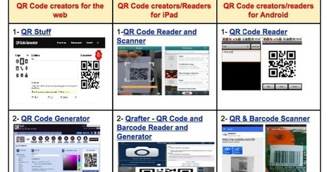 Teachers Guide to Using QR Codes in Classroom ~ Educational Technology and Mobile Learning | Liberating Learning with Web 2.0 | Scoop.it
