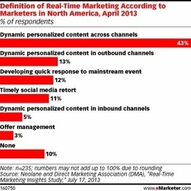 Email Leads Real-Time Marketing Channels | Entrepreneurship, Innovation | Scoop.it
