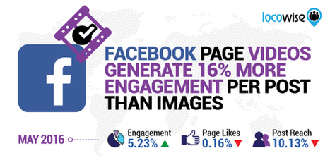 Facebook Page Videos Generate 16% More Engagement Per Post Than Images | Content Marketing & Content Strategy | Scoop.it