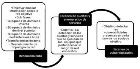 Metodología para la Detección de Vulnerabilidades en Redes de Datos | Medidas contra el Hacking | Scoop.it
