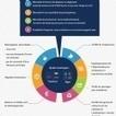 Infographie : Jeux-concours sur Facebook : le match timeline vs Apps   Communication   Scoop.it