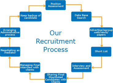 Esquare Recruitment   e square   Scoop.it