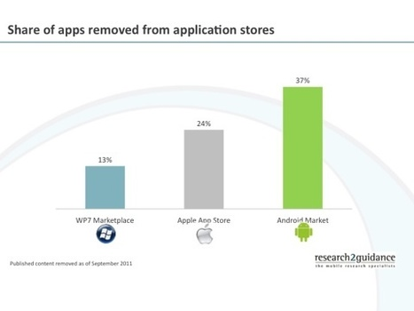 Et de 500 000 pour l'Android Market | Mobile - Mobile Marketing | Scoop.it