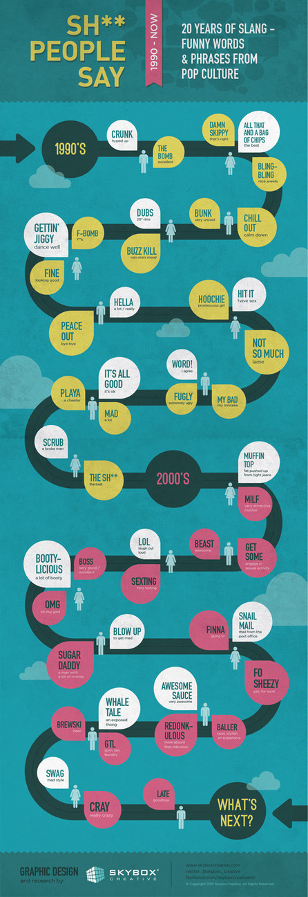 20 years of slang [infographic] - Holy Kaw! | Human Geography | Scoop.it