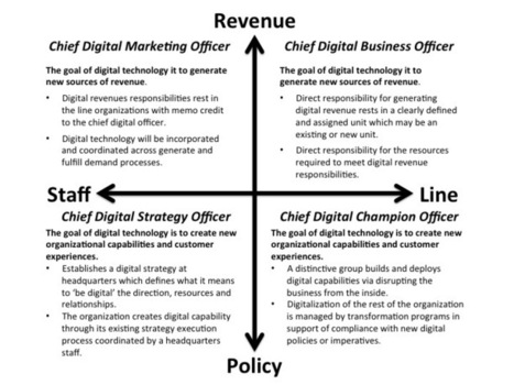 Chief Digital Officer, What type does your organization need? | Beyond Marketing | Scoop.it