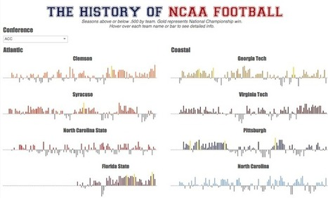 Finding the Small Stories in NCAA Football Data | lIASIng | Scoop.it