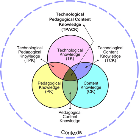 Didactief Special juni 2012 ICT in de praktijk | TPACK in het onderwijs | Achtergrondinformatie Werkconcept Critical Skills | Scoop.it