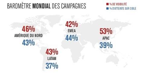 35% d'atteinte sur cible pour les impressions digitales en France | Publicité online | Scoop.it